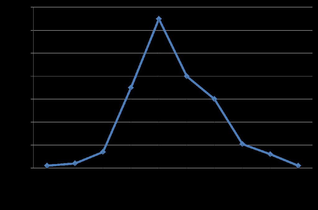 grafico-2Bdistribucion-2Binversore-2Bsy-2Btipos-2Bde-2Binter-C3-A9s